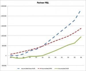 Partner P&L